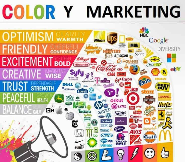 Estrategia y Branding, psicología aplicada al marketing